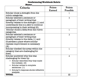 Conference Workbook Rubric