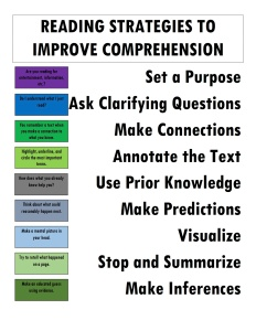 Reading Strategies to Improve Comprehension Anchor Chart