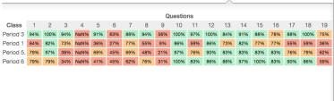 Data can be viewed by class mastery per question.