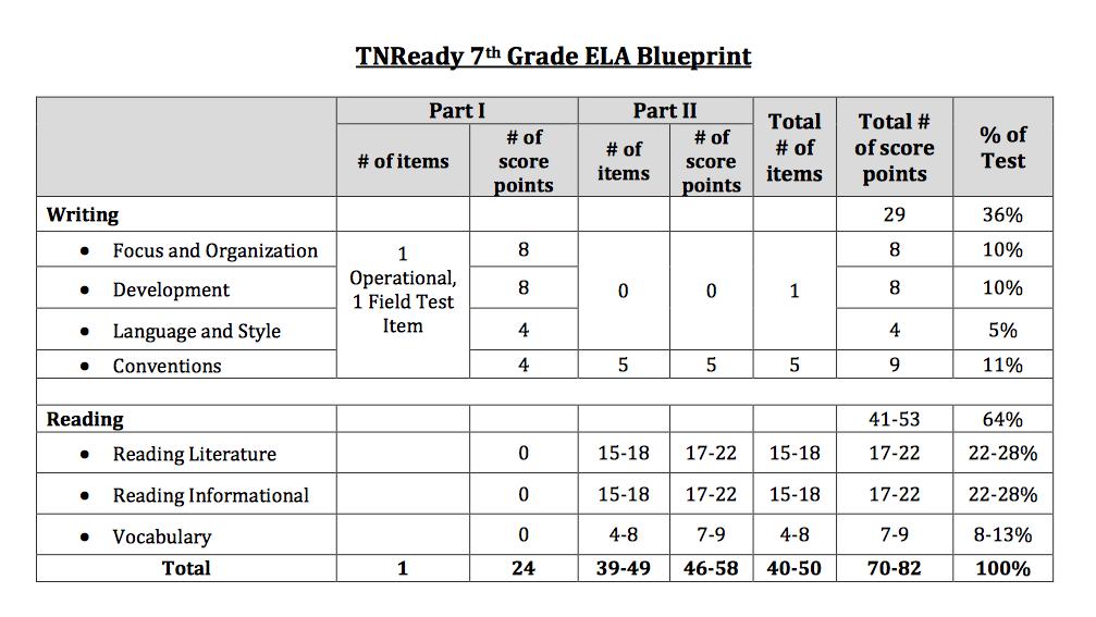 TN Ready Question Types for ELA Test