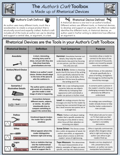 authors craft rhetorical devices anchor chart quick reference for students. Black Bedroom Furniture Sets. Home Design Ideas