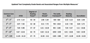 Reading Level Bands >> Link to Document: http://bit.ly/1TfZBnm